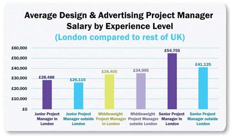 comfortable salary in london project management salaries ebook