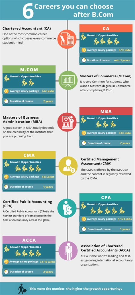 Best Mba Specialization For Future For by What Can I Do After Completing 12th From Cbse Quora
