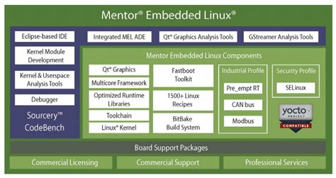 embedded linux development using yocto projects second edition learn to leverage the power of yocto project to build efficient linux based products books mentor embedded linux adds 3rd amd g series support