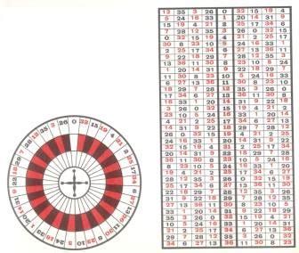 the pattern zero roulette system popular european roulette
