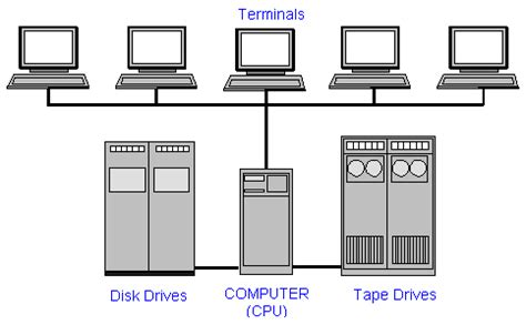 workstation layout definition mini computer article about mini computer by the free