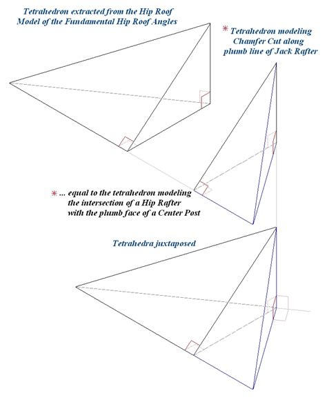 Plumb Cut Rafter by Intersection Of Rafter With Hip Or Valley Rafter
