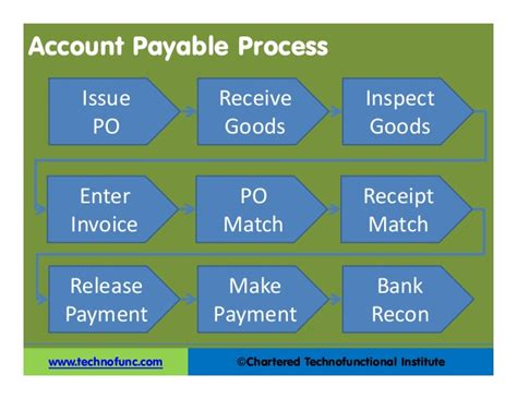 ap overview pdf ppt accounts payable