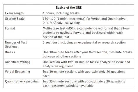 sections on the gre how is the gre scored kaplan test prep