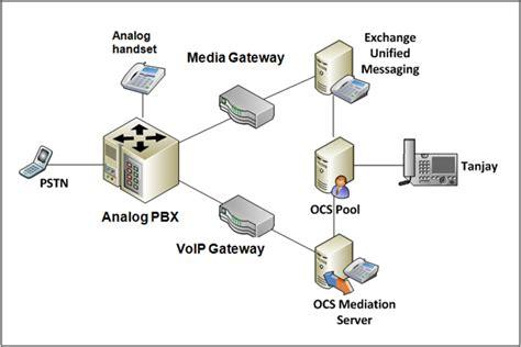 Menyediakan Telp Pabx Banjarmasin 1 diagram jaringan telepon choice image how to guide and refrence