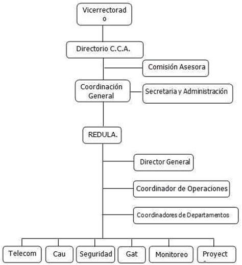 cuales son las principales cadenas hoteleras en colombia estructuras organizacionales y tipos de organigramas