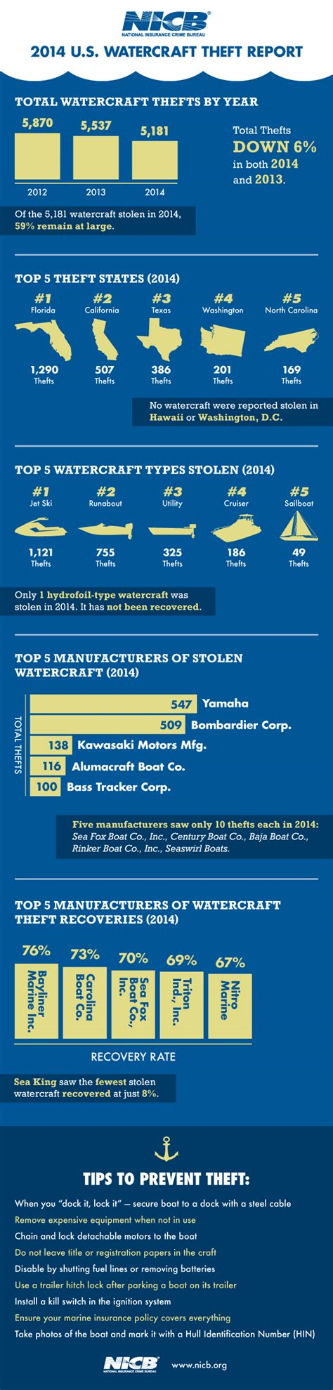 installing florida boat registration numbers watercraft thefts sink 6 again in 2014 nicb blog