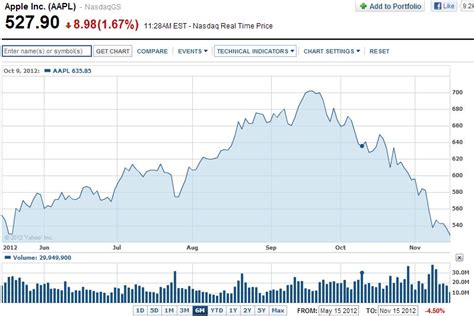 apple stock price apple stock falls to lowest price since may