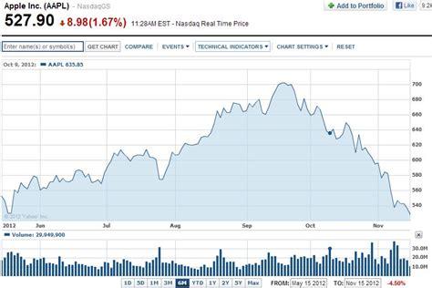 apple stock price optimus 5 search image apple stock price