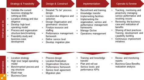 Optimization Of Global Shared Service It Locations Pwc Consulting Llc Pwc Advisory Llc Project Approach Template