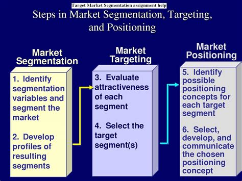 Marketing Plan Positioning Yatget Mba by Target Market Segmentation Assignment Help Assignment