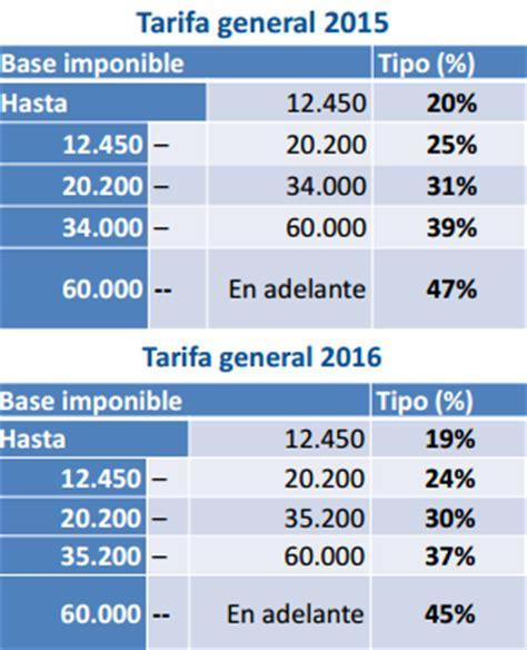 tarifa de impuesto sobre la renta 2016 nomina reforma fiscal 191 nos bajan los impuestos iahorro