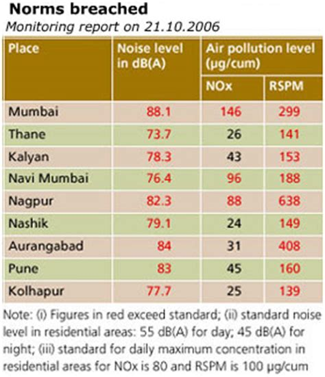 noise monitoring report sle noisy and smoky diwali this year