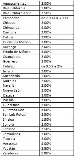 cambios en el impuesto sobre nomina 2016 impuesto sobre n 243 mina 2016 rankia