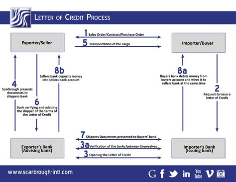 Letter Of Credit Procedure Letter Of Credit