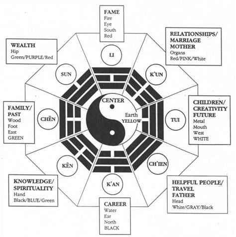 feng shui room chart bagua map must feng shui the home home gt feng shui