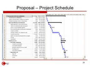 Rfp Process Template by Management Process