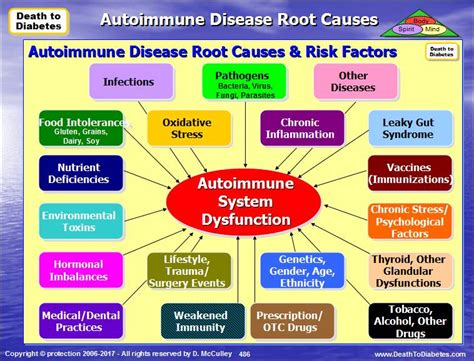 lupus can this autoimmune disease be treated naturally type 1 5 diabetes pathology natural remedies