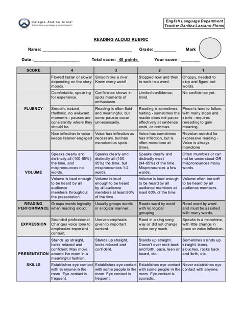 Reading Essay Rubric by Reading Aloud Rubric Evaluation