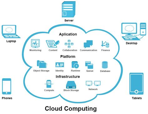 beginning serverless computing developing with web services microsoft azure and cloud books weblicence solutions distinguished cloud applications