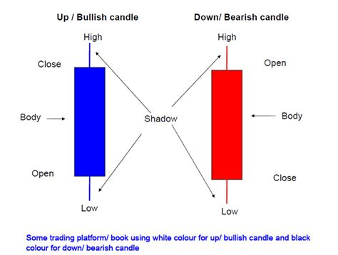 candlestick pattern learning option trader technic trading technique with candlestick