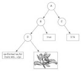 Magnolia Documentation