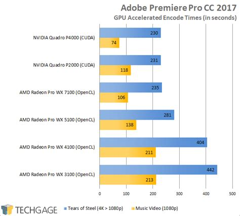 adobe premiere pro graphics card a look at amd s radeon pro wx 3100 workstation graphics