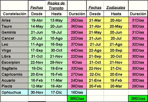Calendario Zodiacal Fechas Fechas Zodiaco Images Frompo 1