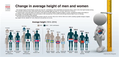 average height graphic news change in average height of and