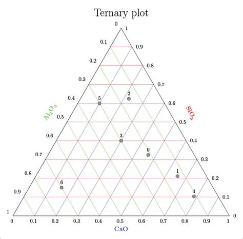 ternary diagram excel ternary diagram excel xls choice image how to guide and