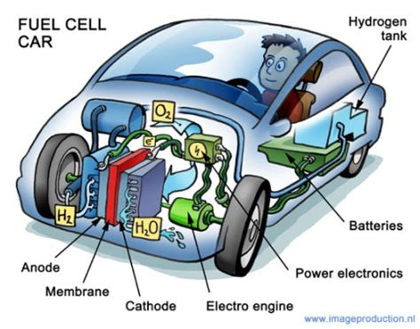 Auto Brennstoffzelle by Hydrogen Powered Fuel Cell Cars