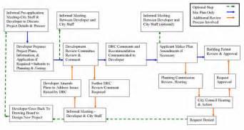 property development flow template app developer pictures ibstr