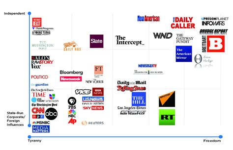8 Best News Sources by How Biased Is Your News Source You Probably Won T Agree