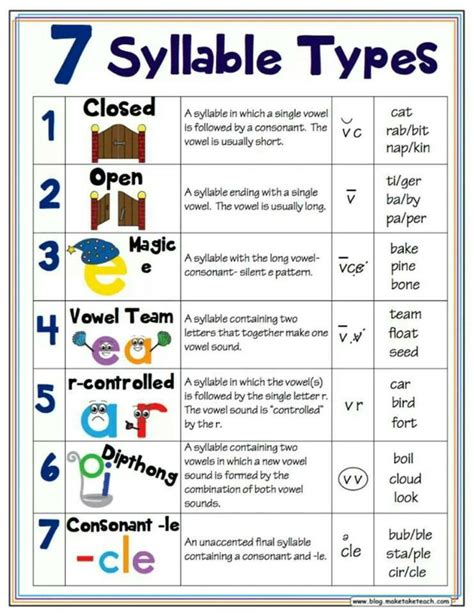 orton gillingham worksheets 60 best images about orton gillingham on spelling student and dyslexia