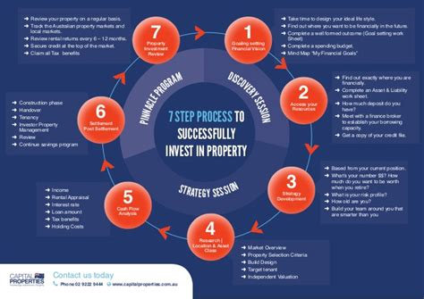 land development process flowchart 7 step property investment flow chart