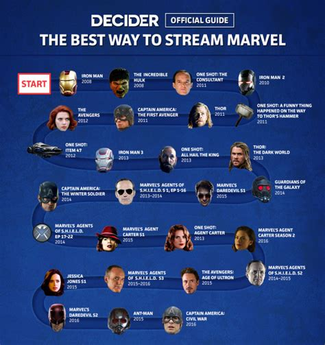 Marvel Film Order 2016 | your ultimate guide to streaming the marvel cinematic