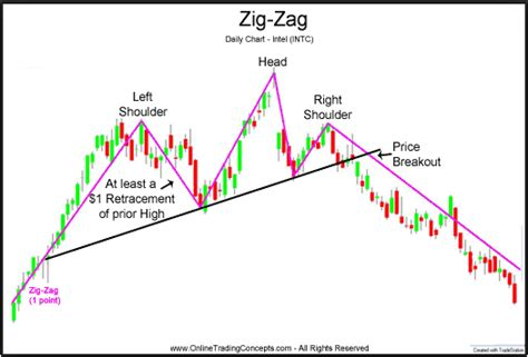 zig zag pattern forex fractal zigzag non repainting indicator review forex