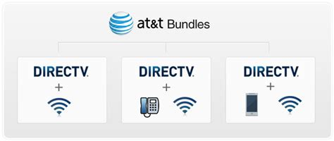 compare the directv and at t bundles tv phone