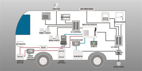 rv wiring diagram 50 wire diagram efcaviation