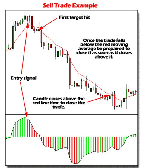 candlestick pattern formula lmt forex formula forex strategies forex resources