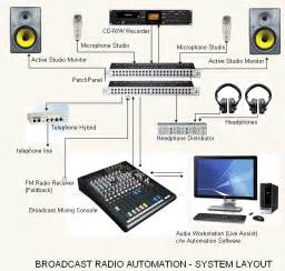 Typical Radio Station Block Diagram Acoustic Audio Consultant Amp Engineers Ace Procedures To