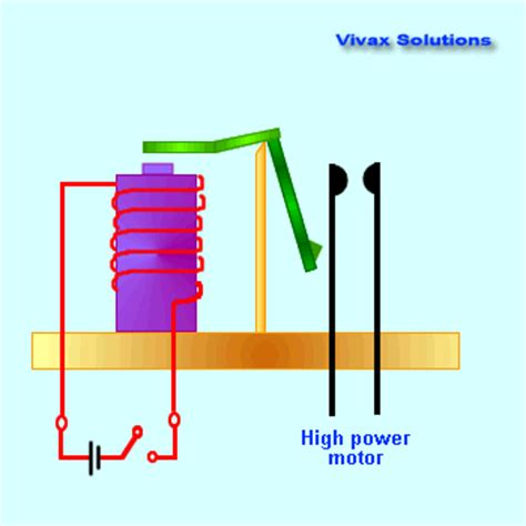 electromagnetic induction relay physics animations for gcse igcse as and a level vivax solutions