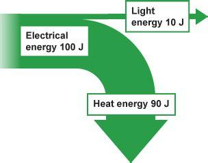 sankey diagram bitesize bitesize gcse physics single science generating