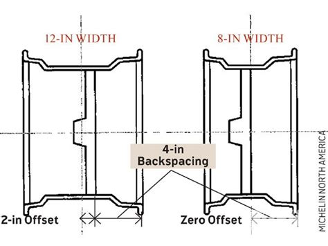 wheel backspacing diagram wheel offset vs backspacing images