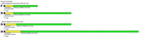 float format quadruple precision floating point format