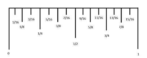 printable ruler tenths of an inch 2 minute tuesday tip how to use a ruler simply simple