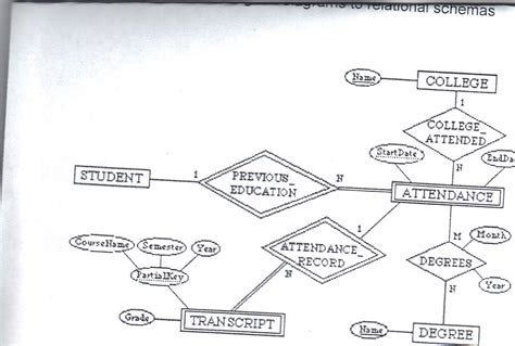 convert er diagram to relational schema exle solved convert the following er diagram to relational sch