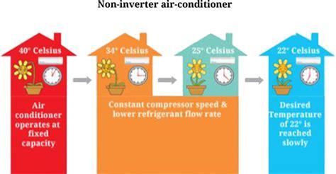 Ac Daikin Non Inverter inverter ac 5 inverter ac power saving split ac daikin