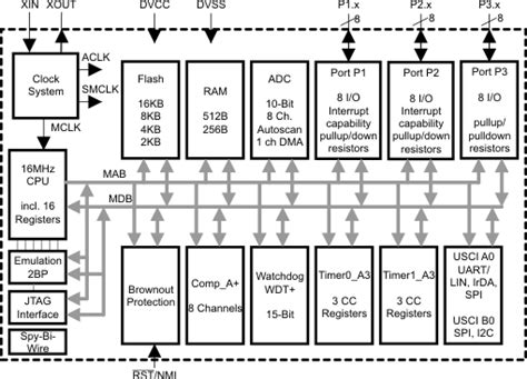 Msp430 Pin Diagram