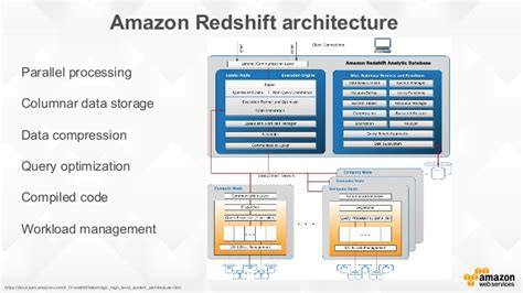 amazon redshift building prediction models with amazon redshift and amazon ml